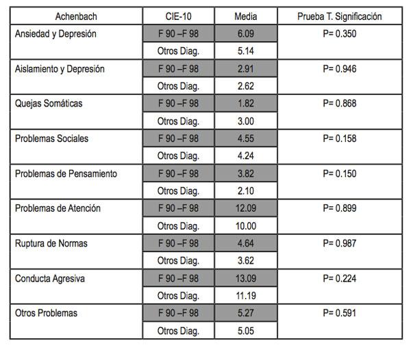 Diagnósticos CIE-10