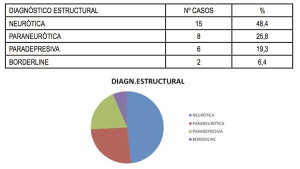 Resultados diagnóstico estructural