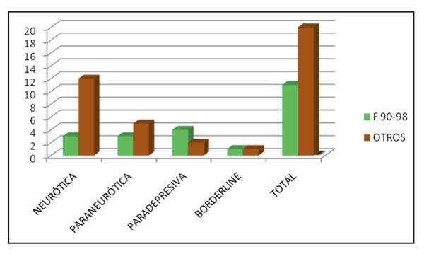 Resultados diagnóstico estructural CIE-10