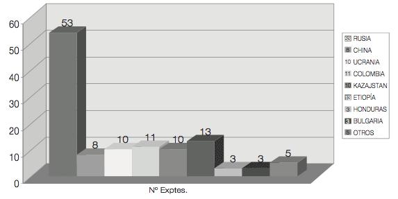 Número total niños adoptados: año 2008