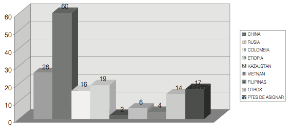 Solicitudes recibidas año 2008 paises